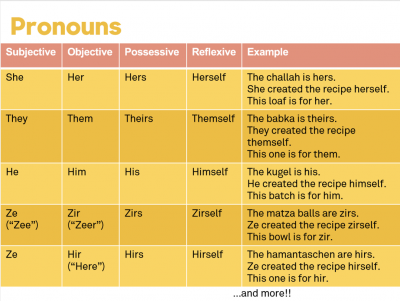 What's in a Pronoun?: Resources and Activities on Third-Person, Gender- Neutral Pronouns